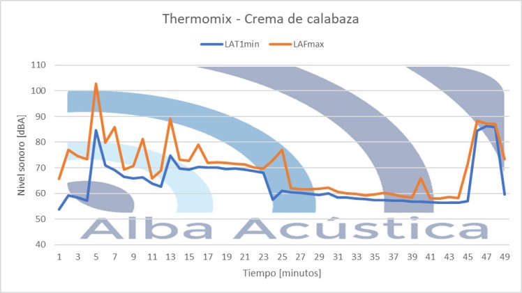 grafic temporal thermomix